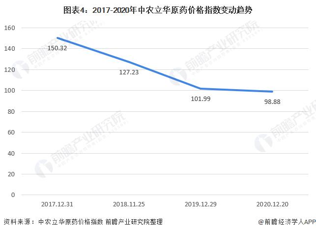 图表4:2017-2020年中农立华原药价格指数变动趋势