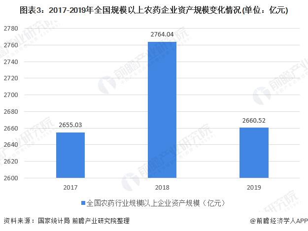 图表3:2017-2019年全国规模以上农药企业资产规模变化情况(单位:亿元)