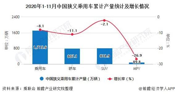 2020年1-11月中国狭义乘用车累计产量统计及增长情况