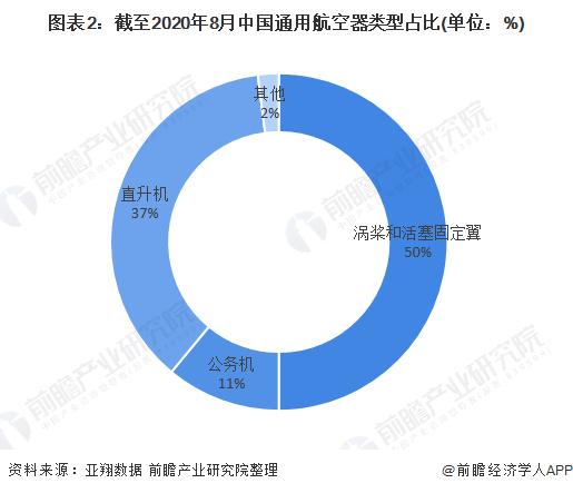 图表2:截至2020年8月中国通用航空器类型占比(单位:%)