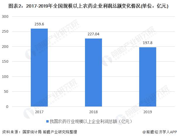 图表2:2017-2019年全国规模以上农药企业利润总额变化情况(单位:亿元)