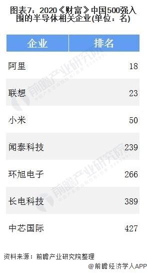 图表7:2020《财富》中国500强入围的半导体相关企业(单位:名)