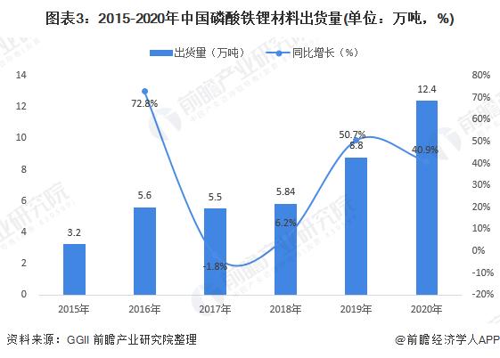 图表3:2015-2020年中国磷酸铁锂材料出货量(单位:万吨,%)
