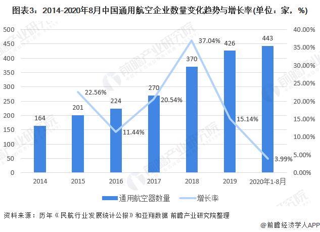图表3:2014-2020年8月中国通用航空企业数量变化趋势与增长率(单位:家,%)