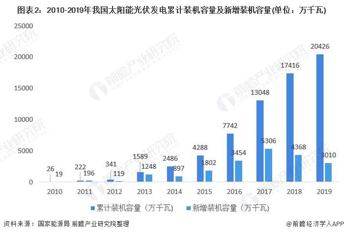图表2:2010-2019年我国太阳能光伏发电累计装机容量及新增装机容量(单位:万千瓦)