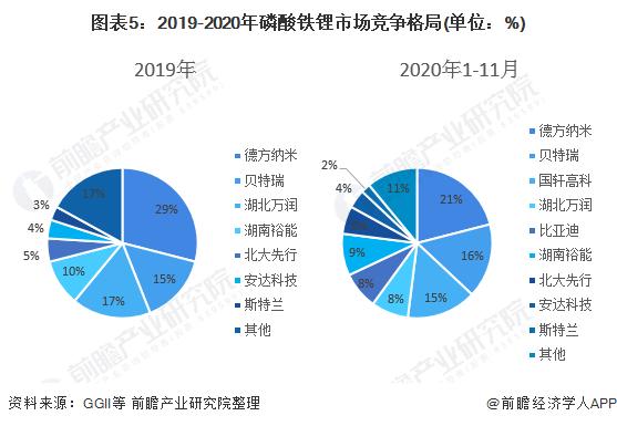 图表5:2019-2020年磷酸铁锂市场竞争格局(单位:%)