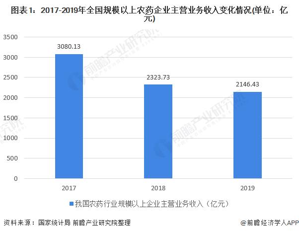 图表1:2017-2019年全国规模以上农药企业主营业务收入变化情况(单位:亿元)