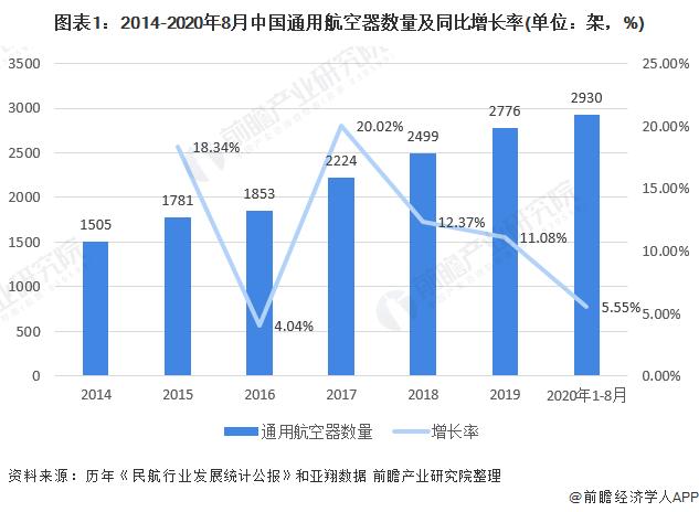 图表1:2014-2020年8月中国通用航空器数量及同比增长率(单位:架,%)