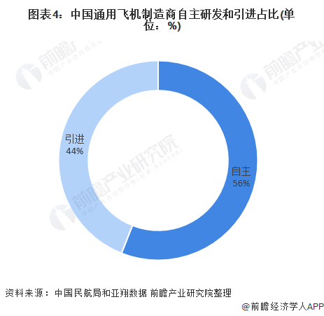 图表4:中国通用飞机制造商自主研发和引进占比(单位:%)