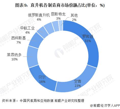 图表9:直升机各制造商市场份额占比(单位:%)