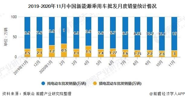 2019-2020年11月中国新能源乘用车批发月度销量统计情况