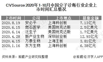 CVSource 2020年1-10月中国分子诊断行业企业上市时间汇总情况