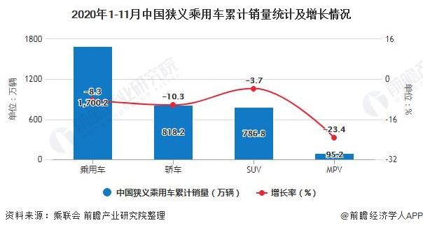 2020年1-11月中国狭义乘用车累计销量统计及增长情况