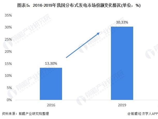 图表5:2016-2019年我国分布式发电市场份额变化情况(单位:%)