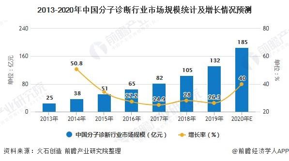 2013-2020年中国分子诊断行业市场规模统计及增长情况预测