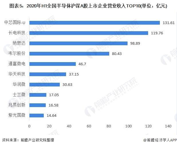 图表5:2020年H1全国半导体沪深A股上市企业营业收入TOP10(单位:亿元)