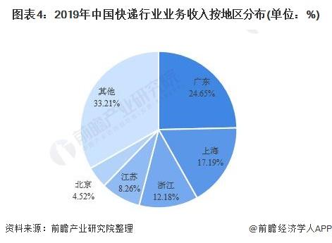 图表4:2019年中国快递行业业务收入按地区分布(单位:%)