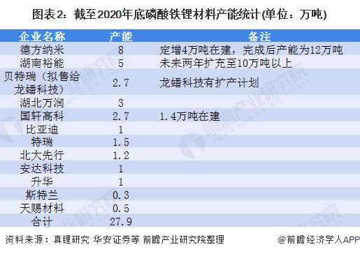 图表2:截至2020年底磷酸铁锂材料产能统计(单位:万吨)