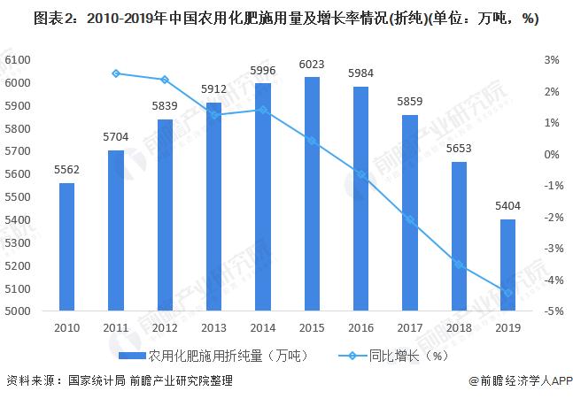 图表2:2010-2019年中国农用化肥施用量及增长率情况(折纯)(单位:万吨,%)