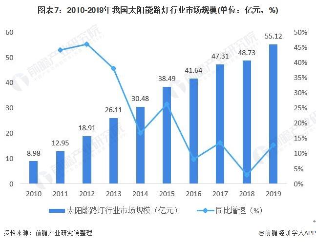 图表7:2010-2019年我国太阳能路灯行业市场规模(单位:亿元,%)