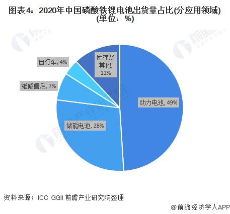 图表4:2020年中国磷酸铁锂电池出货量占比(分应用领域)(单位:%)