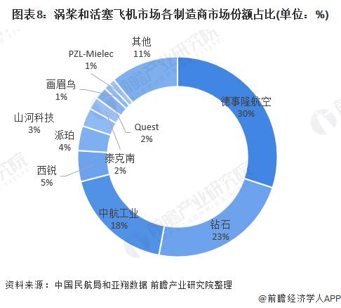图表8:涡桨和活塞飞机市场各制造商市场份额占比(单位:%)