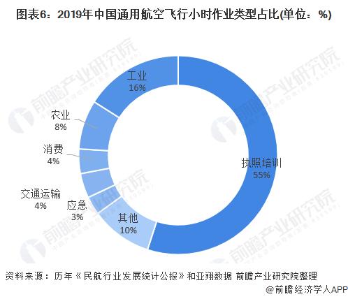 图表6:2019年中国通用航空飞行小时作业类型占比(单位:%)
