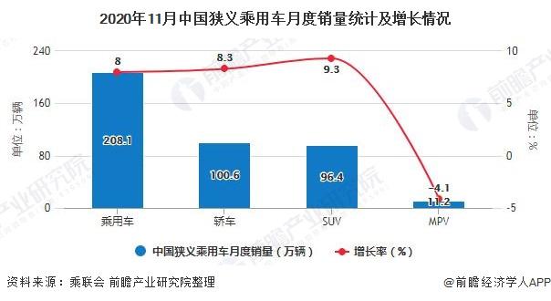 2020年11月中国狭义乘用车月度销量统计及增长情况