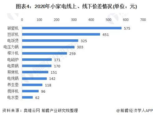 图表4:2020年小家电线上、线下价差情况(单位:元)