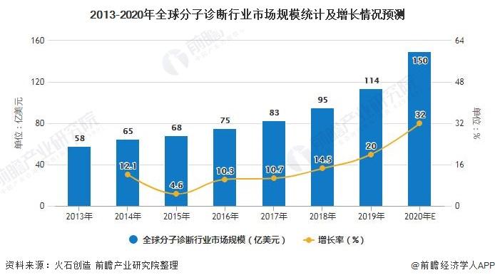2013-2020年全球分子诊断行业市场规模统计及增长情况预测