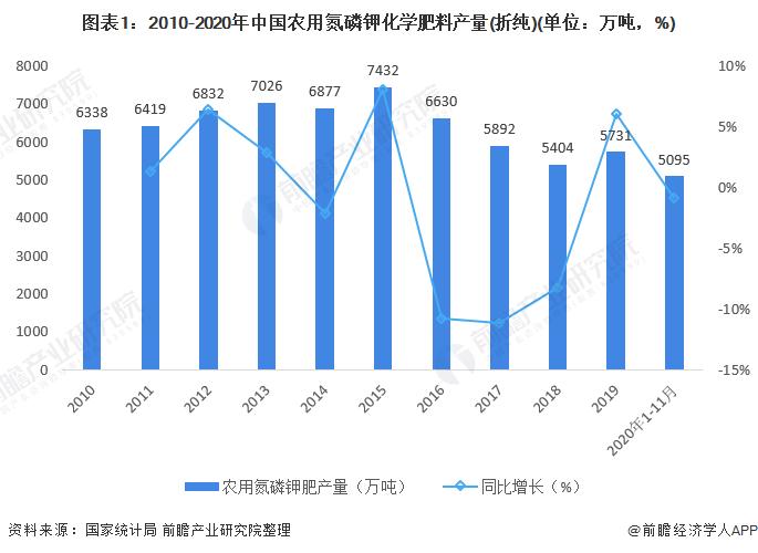 图表1:2010-2020年中国农用氮磷钾化学肥料产量(折纯)(单位:万吨,%)