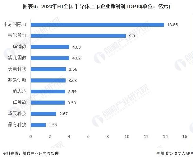 图表6:2020年H1全国半导体上市企业净利润TOP10(单位:亿元)