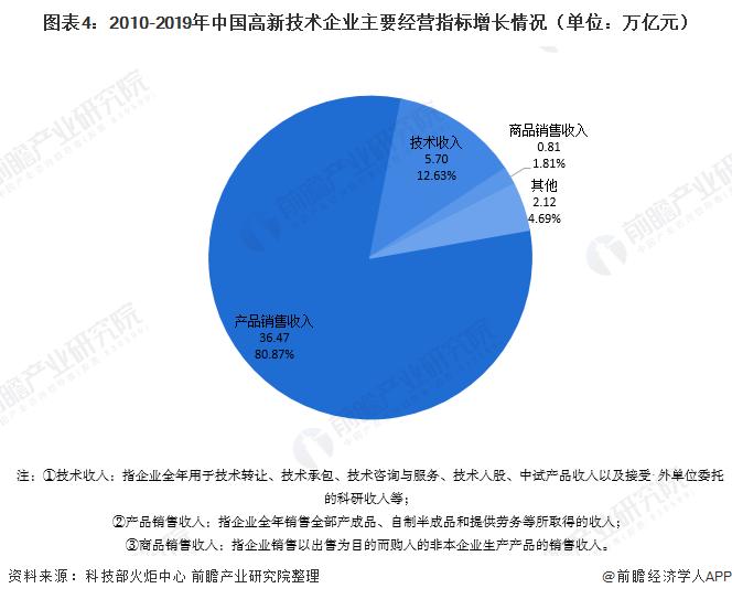 图表4:2010-2019年中国高新技术企业主要经营指标增长情况(单位:万亿元)