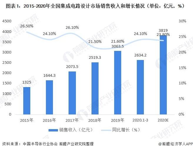 图表1:2015-2020年全国集成电路设计市场销售收入和增长情况(单位:亿元,%)