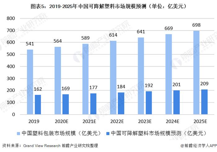 图表5:2019-2025年中国可降解塑料市场规模预测(单位:亿美元)