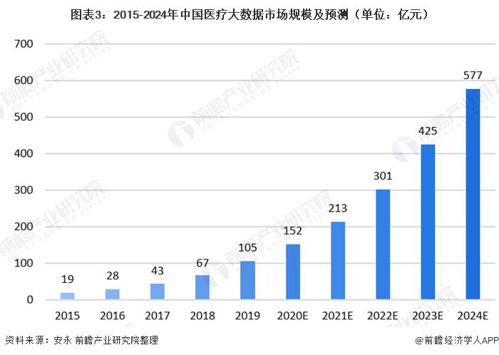 图表3:2015-2024年中国医疗大数据市场规模及预测(单位:亿元)