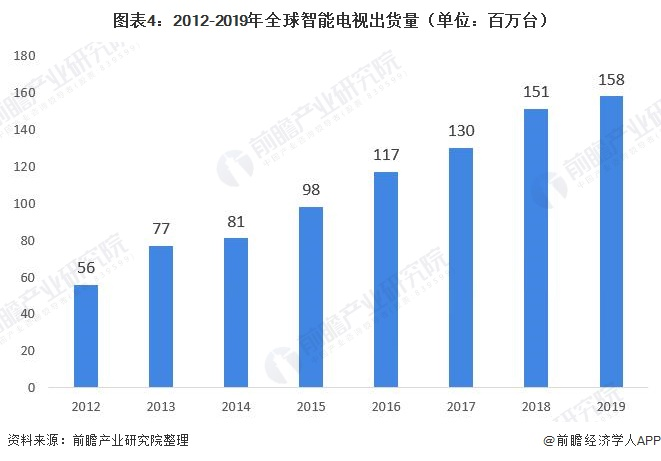 图表4:2012-2019年全球智能电视出货量(单位:百万台)