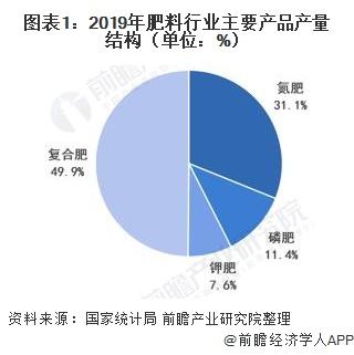 图表1:2019年肥料行业主要产品产量结构(单位:%)