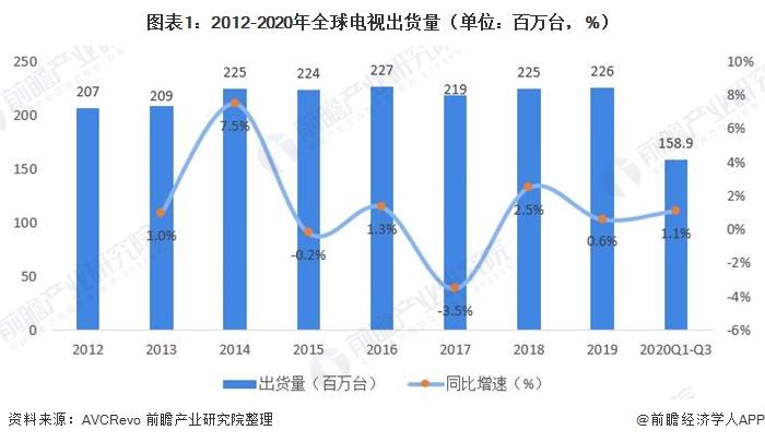 图表1:2012-2020年全球电视出货量(单位:百万台,%)