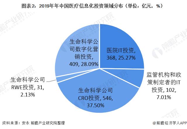 图表2:2019年年中国医疗信息化投资领域分布(单位:亿元,%)