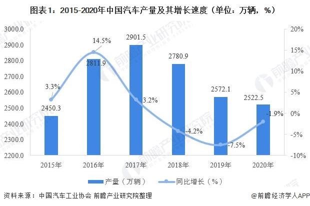 图表1:2015-2020年中国汽车产量及其增长速度(单位:万辆,%)
