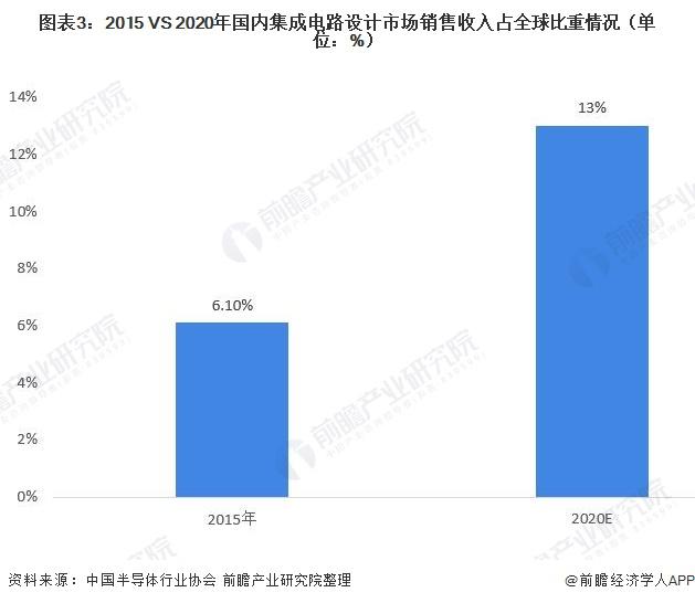 图表3:2015 VS 2020年国内集成电路设计市场销售收入占全球比重情况(单位:%)