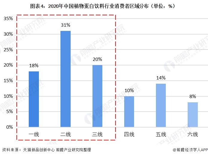 图表4:2020年中国植物蛋白饮料行业消费者区域分布(单位:%)