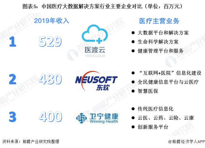 图表5:中国医疗大数据解决方案行业主要企业对比(单位:百万元)