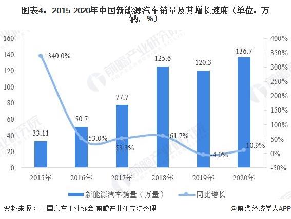 图表4:2015-2020年中国新能源汽车销量及其增长速度(单位:万辆,%)