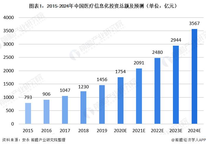 图表1:2015-2024年中国医疗信息化投资总额及预测(单位:亿元)