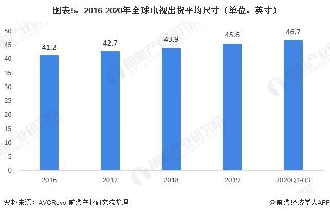 图表5:2016-2020年全球电视出货平均尺寸(单位:英寸)