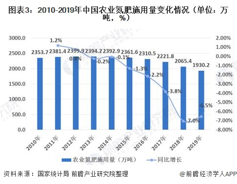 图表3:2010-2019年中国农业氮肥施用量变化情况(单位:万吨,%)