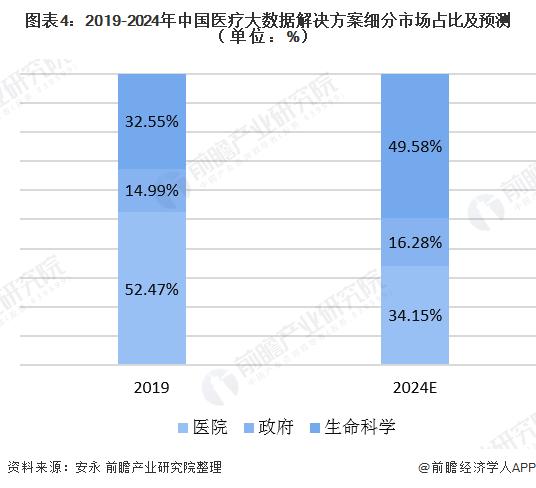 图表4:2019-2024年中国医疗大数据解决方案细分市场占比及预测(单位:%)