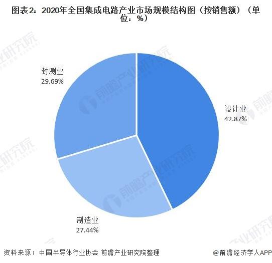 图表2:2020年全国集成电路产业市场规模结构图(按销售额)(单位:%)
